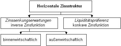 Horizontale Zinsstruktur