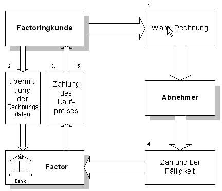 Der Ablauf des Factoring