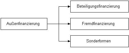 Die Formen der Außenfinanzierung