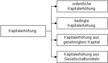 Kapitalerhöhung