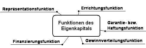 Die Funktionen des Eigenkapitals