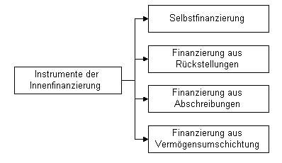Die Instrumente der Innenfinanzierung