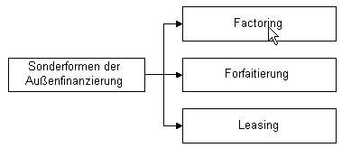 Formen der Außenfinanzierung